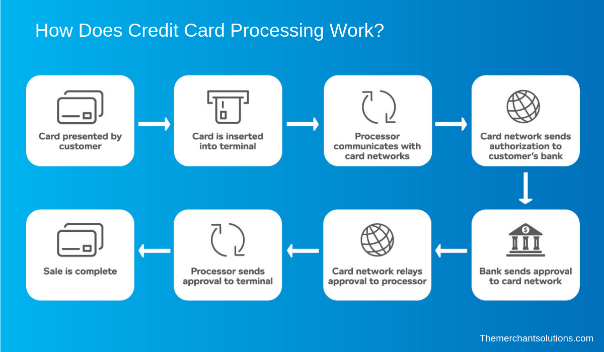 how does credit card processing work